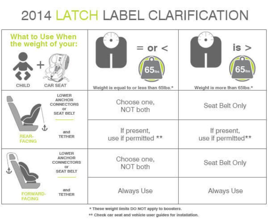Latch Label Clarification Chart