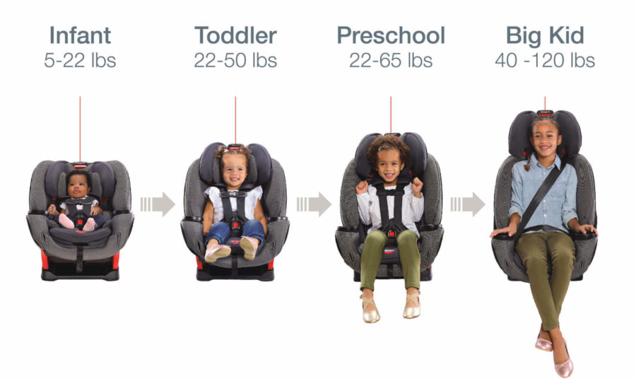 One4Life Car Seat Transitioning from Infant to Big Kid